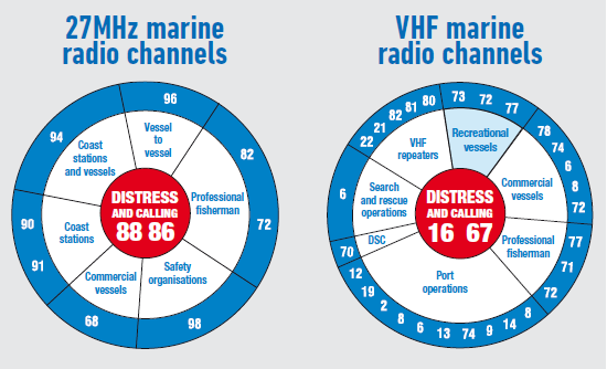 27MHz and VHF marine radio channels