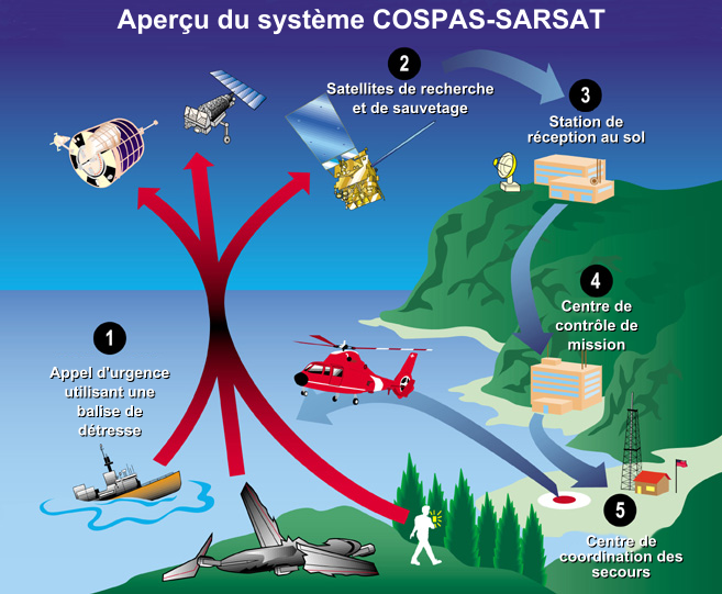 COSPAS-SARSAT System Overview