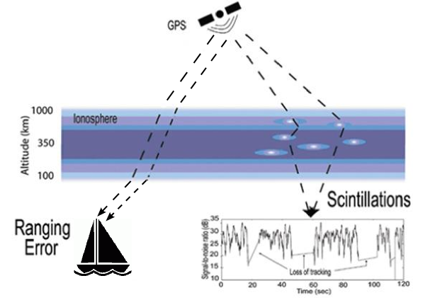 Schematic of ionspheric effects on GPS signals: ranging error and scintillations